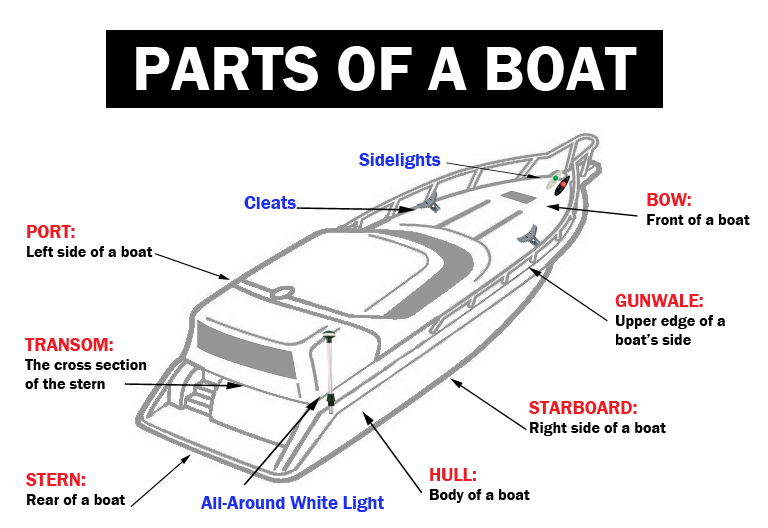 1 - Boating Terminology